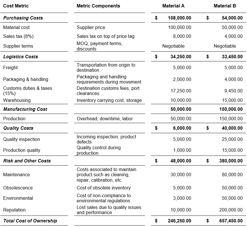 Total cost of ownership in procurement